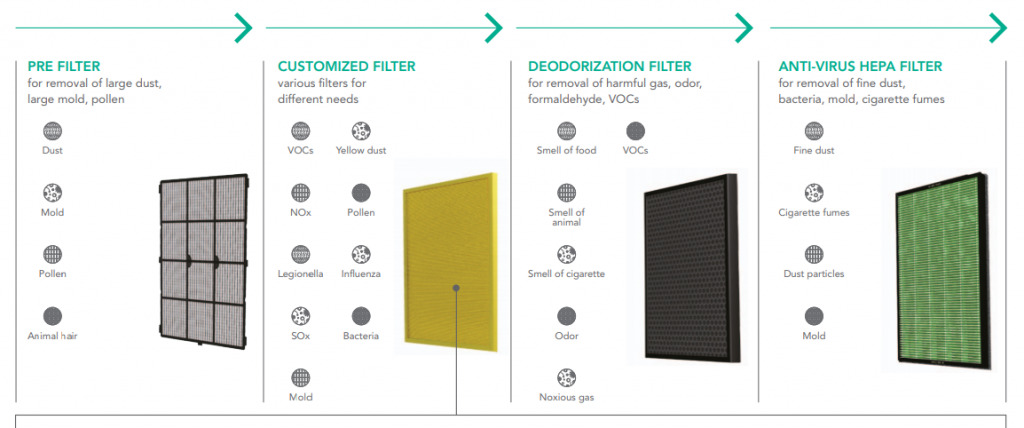 , What are air filter types?